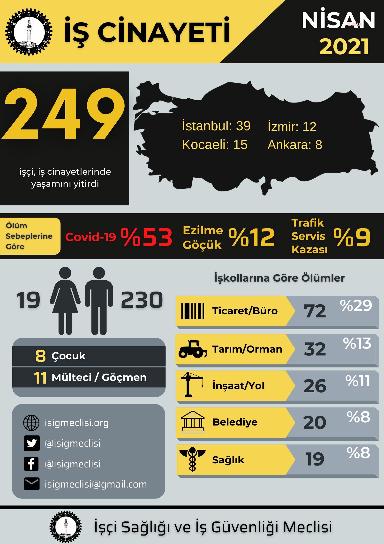 İlk 4 ayda 735 iş cinayeti 2